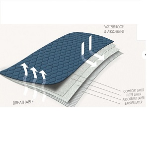 Conni Bed Pad with tuck-ins 001 4 слоя